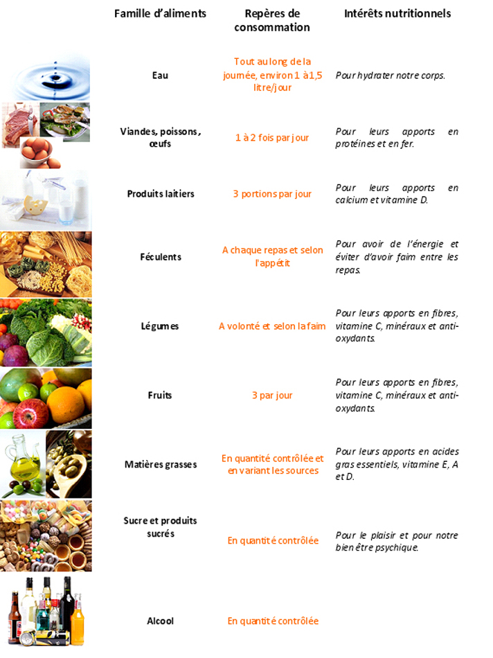 programme alimentaire semaine pour maigrir 70